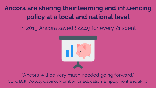 """Text: Ancora are sharing their learning and influencing policy at a local and national level. In 2019 Ancora saved £22.49 for every £1 spent. """"Ancora will be very much needed going forward."""" - Cllr C Ball, Deputy Cabinet Member for Education, Employment and Skills"""