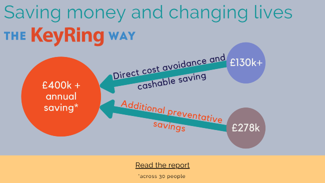 A diagram showing that KeyRing can save LAs £400,000 per year