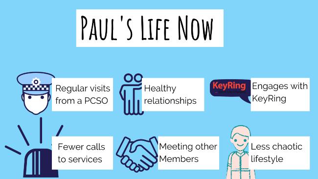 A diagram showing Paul's progress